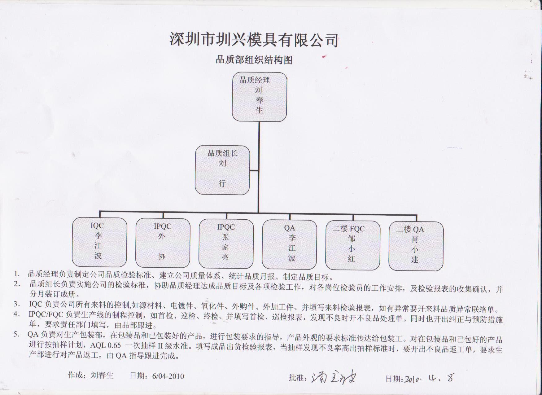 品质部组织架构_品质部组织架构图